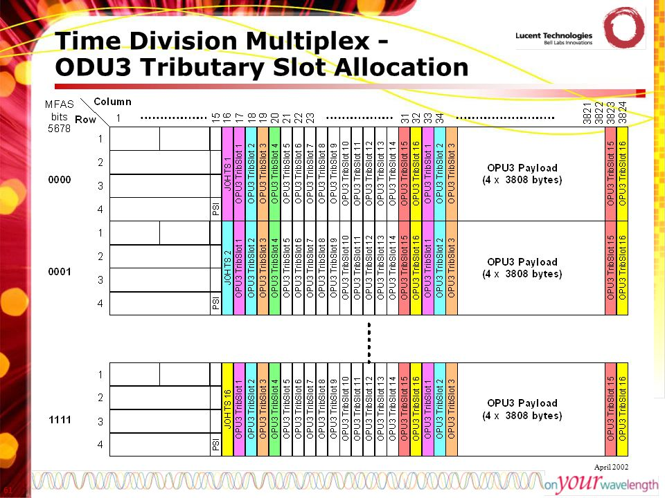 Time Division Multiplex - ODU3 Tributary Slot Allocation