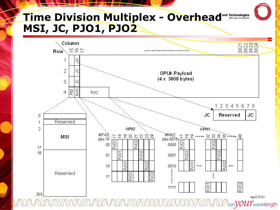 Time Division Multiplex - Overhead MSI, JC, PJO1, PJO2