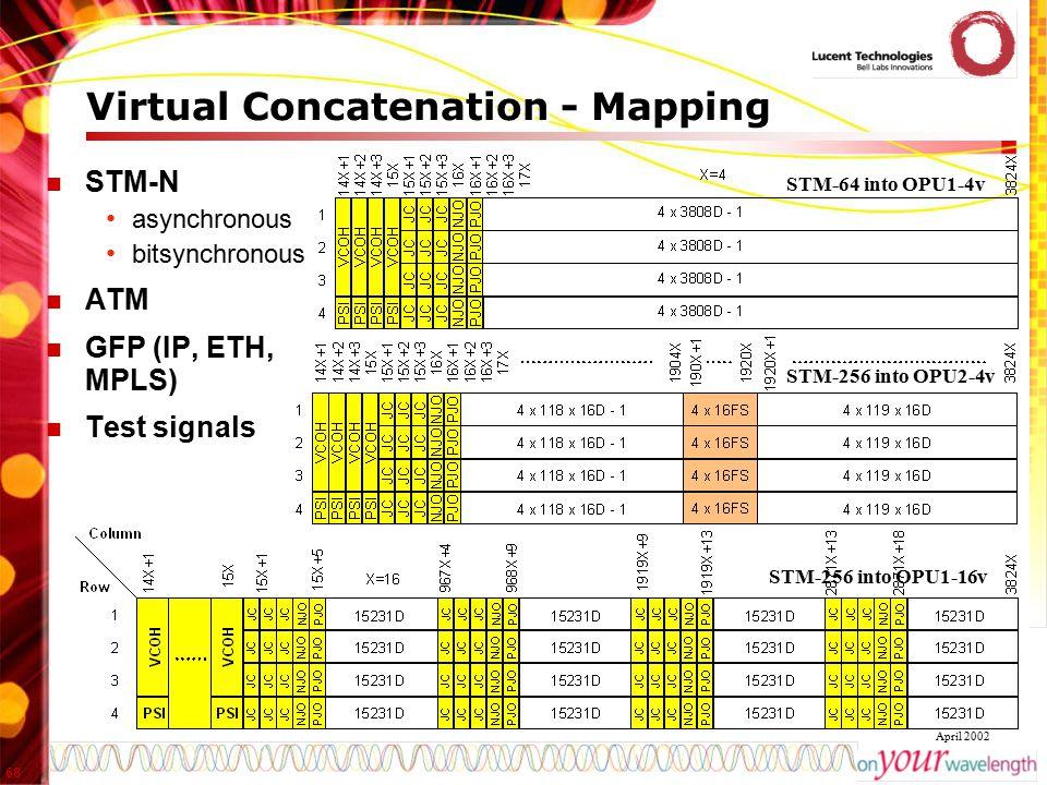 Virtual Concatenation - Mapping