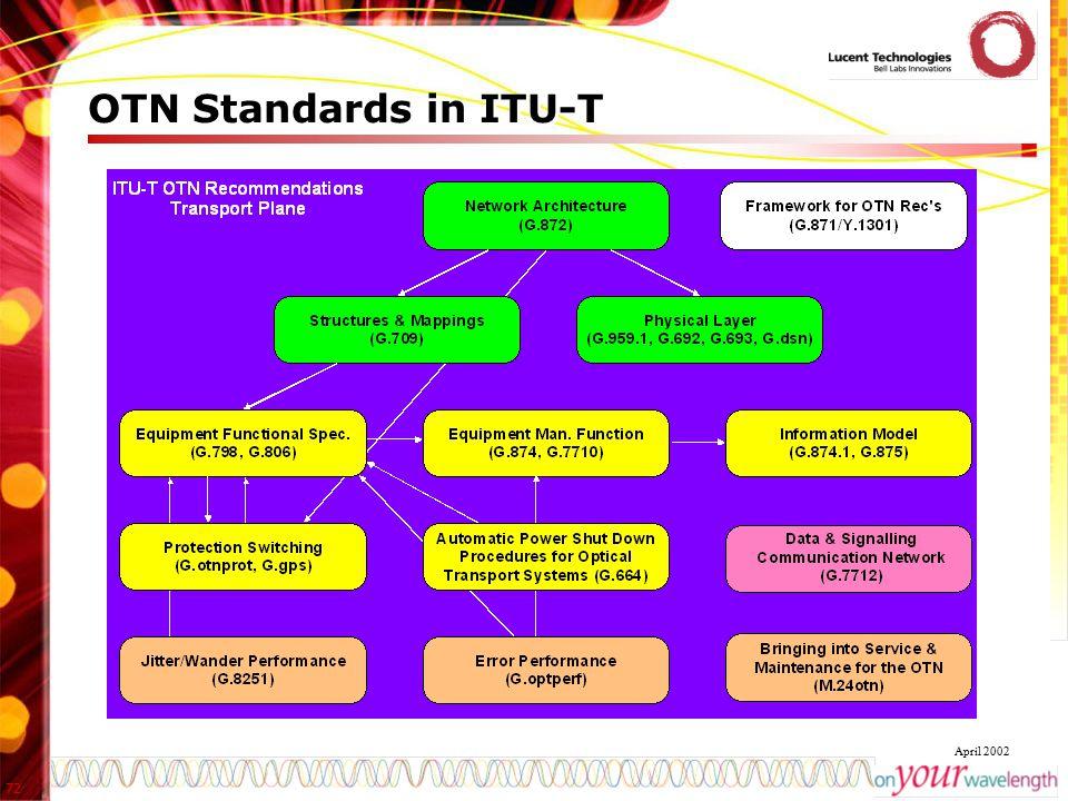 OTN Standards in ITU-T
