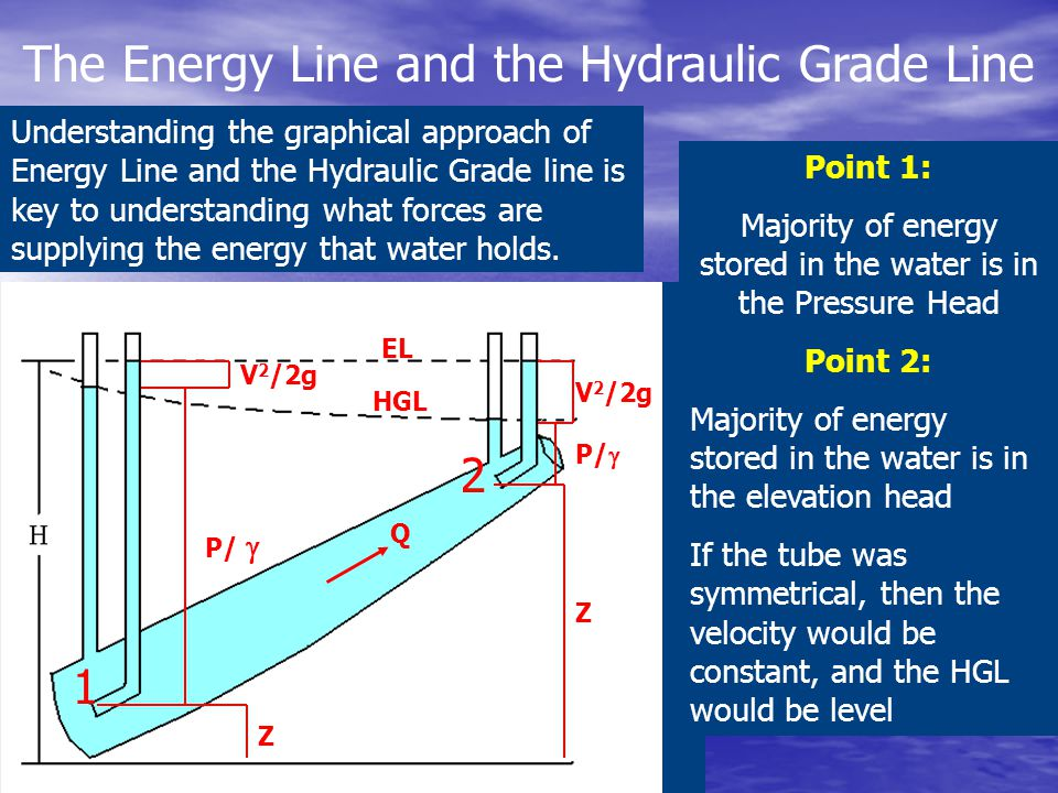 The Energy Line and the Hydraulic Grade Line