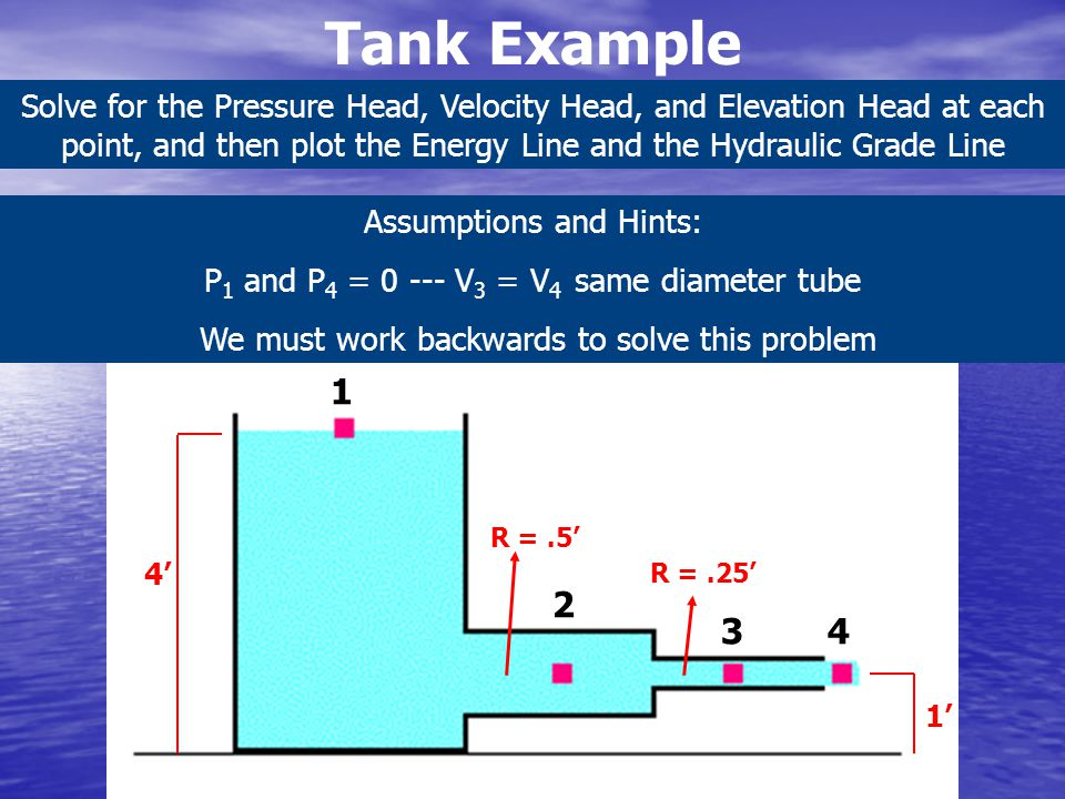 Tank Example Solve for the Pressure Head, Velocity Head, and Elevation Head at each point, and then plot the Energy Line and the Hydraulic Grade Line.