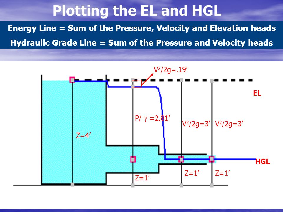 Plotting the EL and HGL Energy Line = Sum of the Pressure, Velocity and Elevation heads.