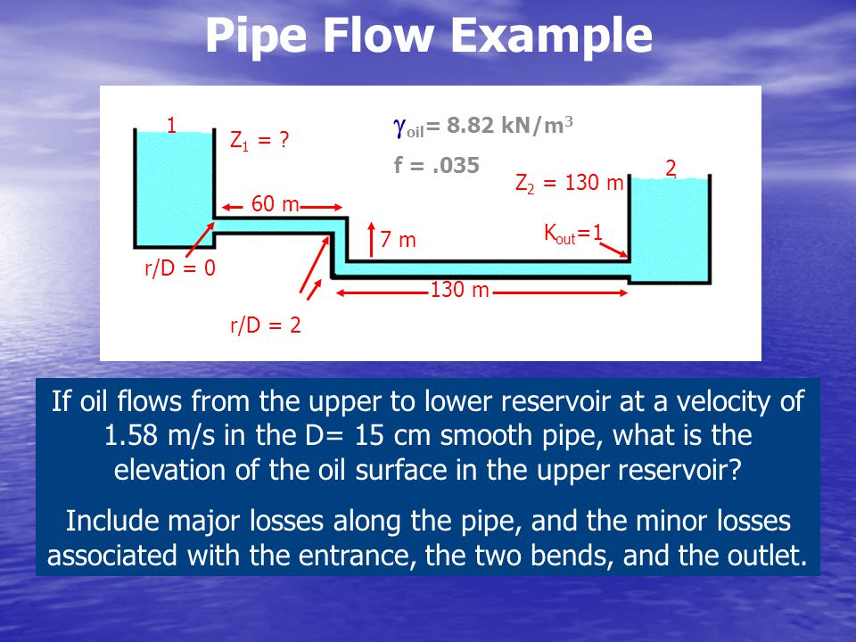 Pipe Flow Example goil= 8.82 kN/m3