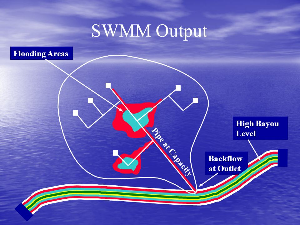 SWMM Output Flooding Areas High Bayou Level Pipe at Capacity