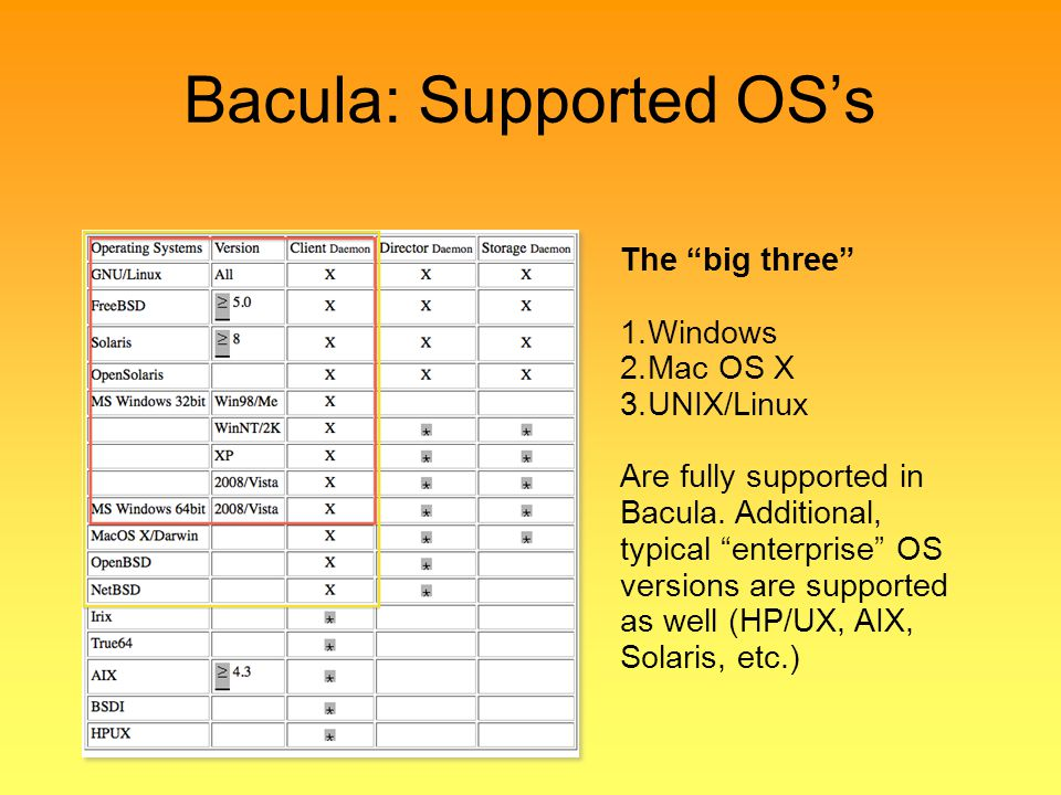 Bacula: Supported OS's