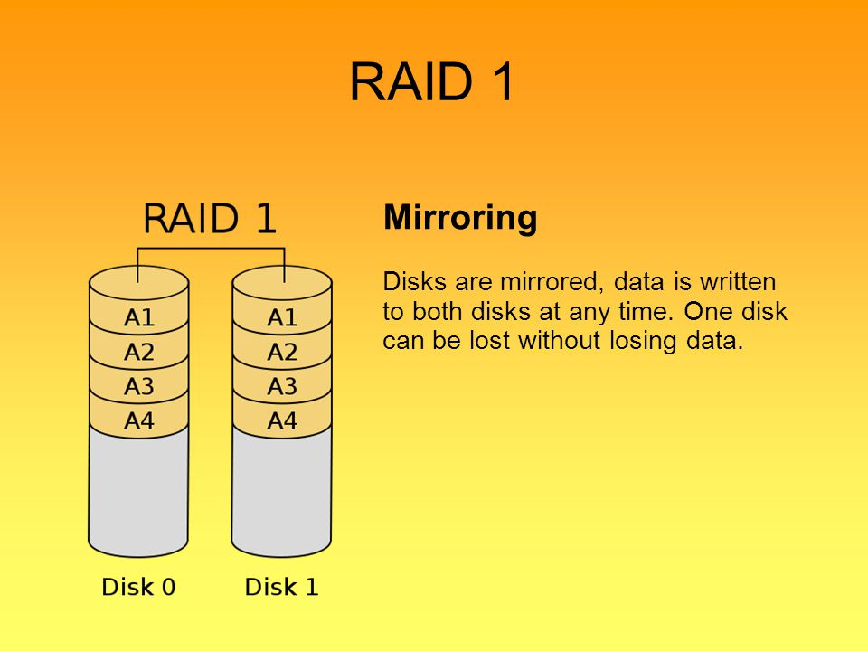 RAID 1 Mirroring. Disks are mirrored, data is written to both disks at any time.