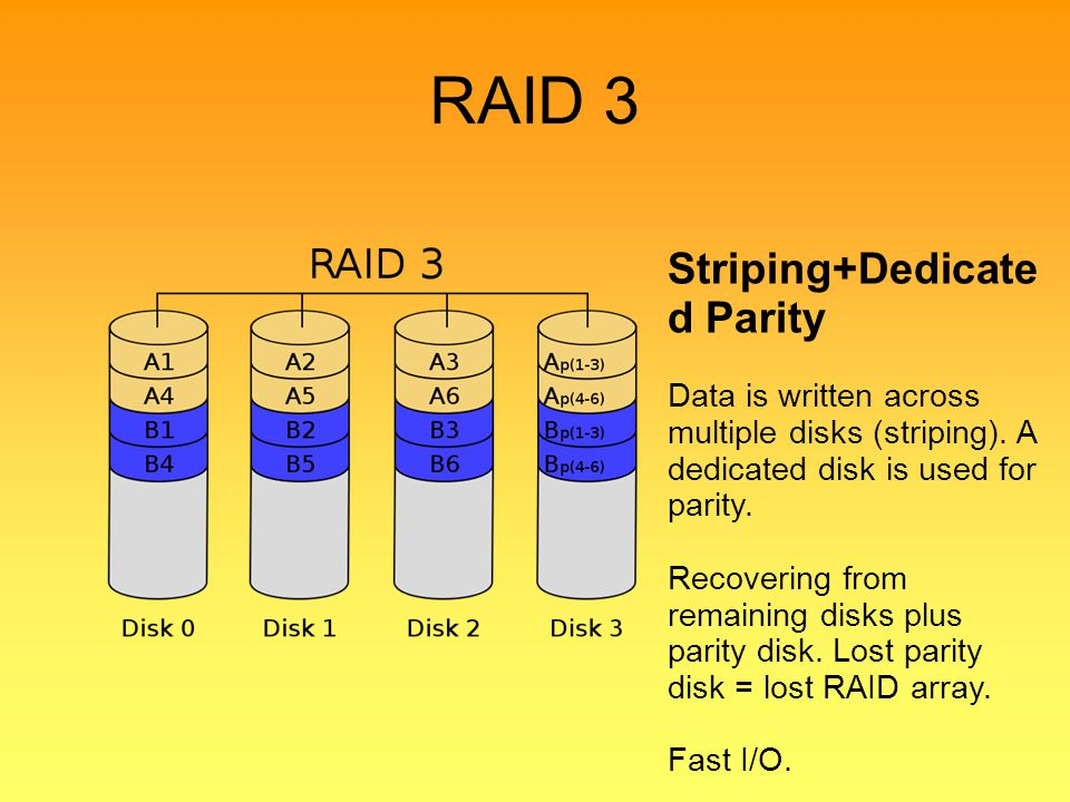 RAID 3 Striping+Dedicated Parity