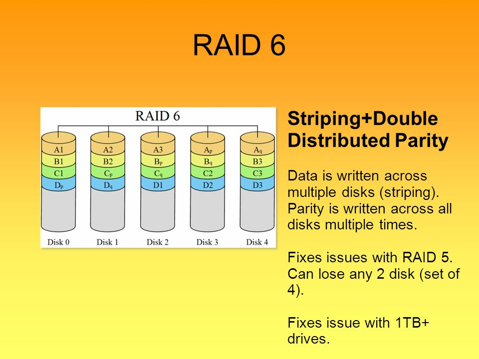 RAID 6 Striping+Double Distributed Parity