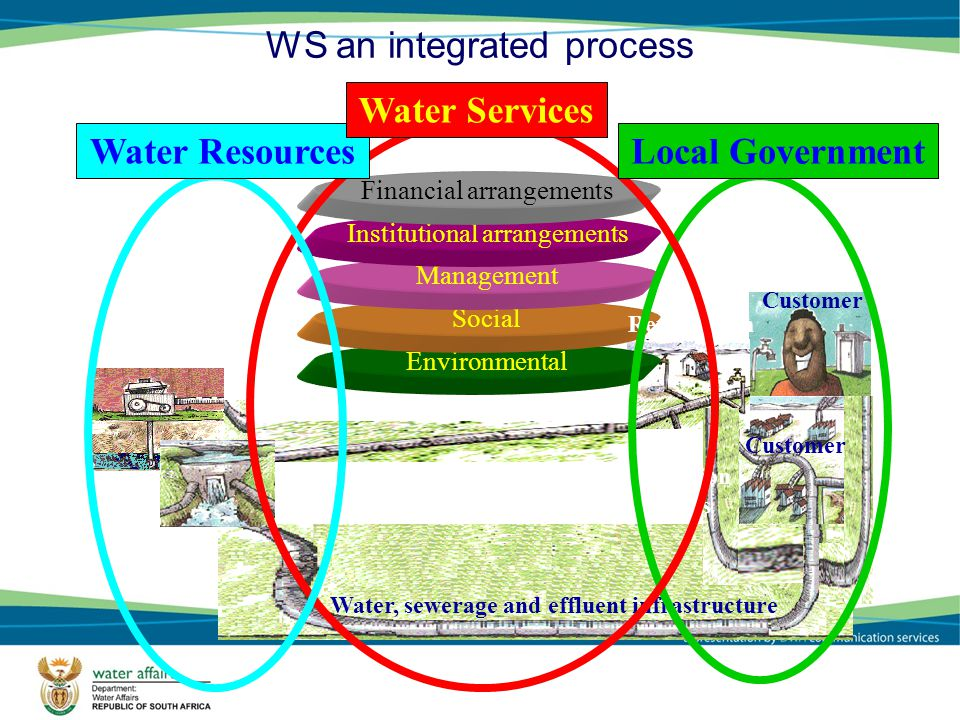 WS an integrated process