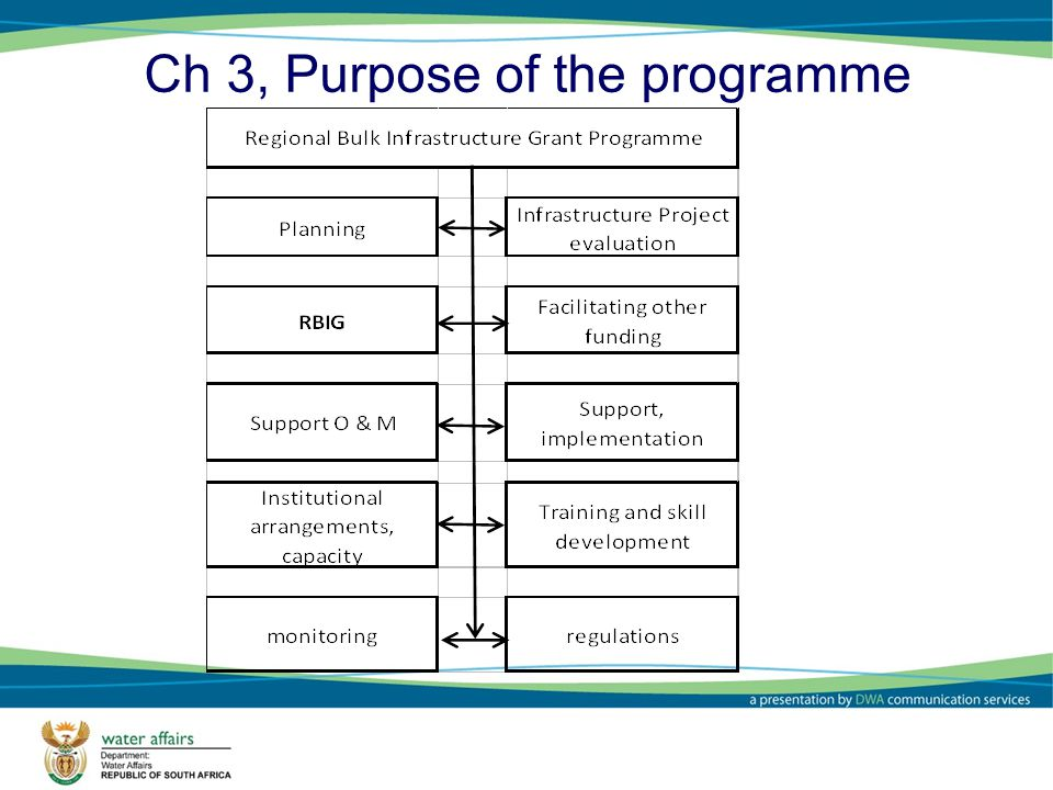 Ch 3, Purpose of the programme