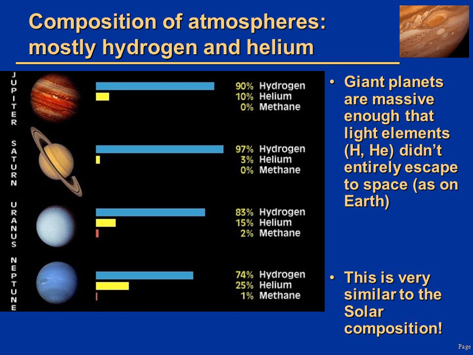 Composition of atmospheres: mostly hydrogen and helium