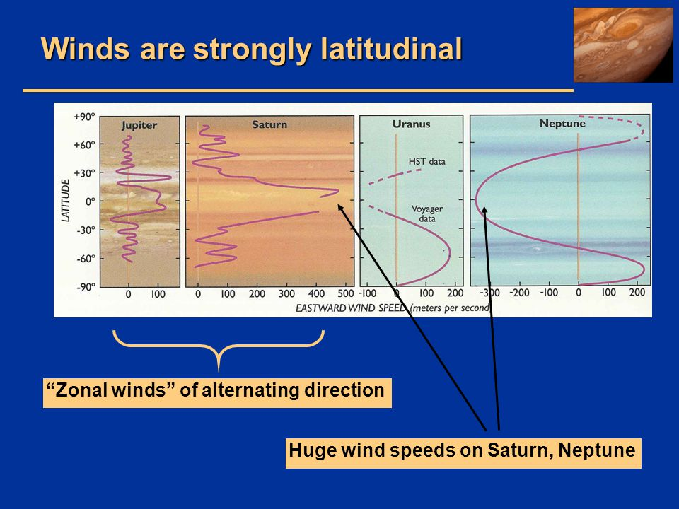 Winds are strongly latitudinal