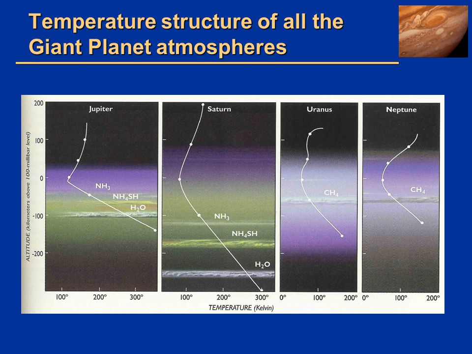 Temperature structure of all the Giant Planet atmospheres