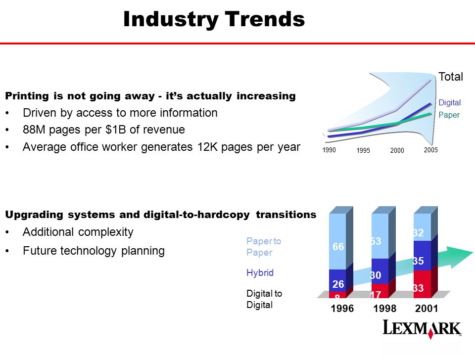 Industry Trends Total Driven by access to more information