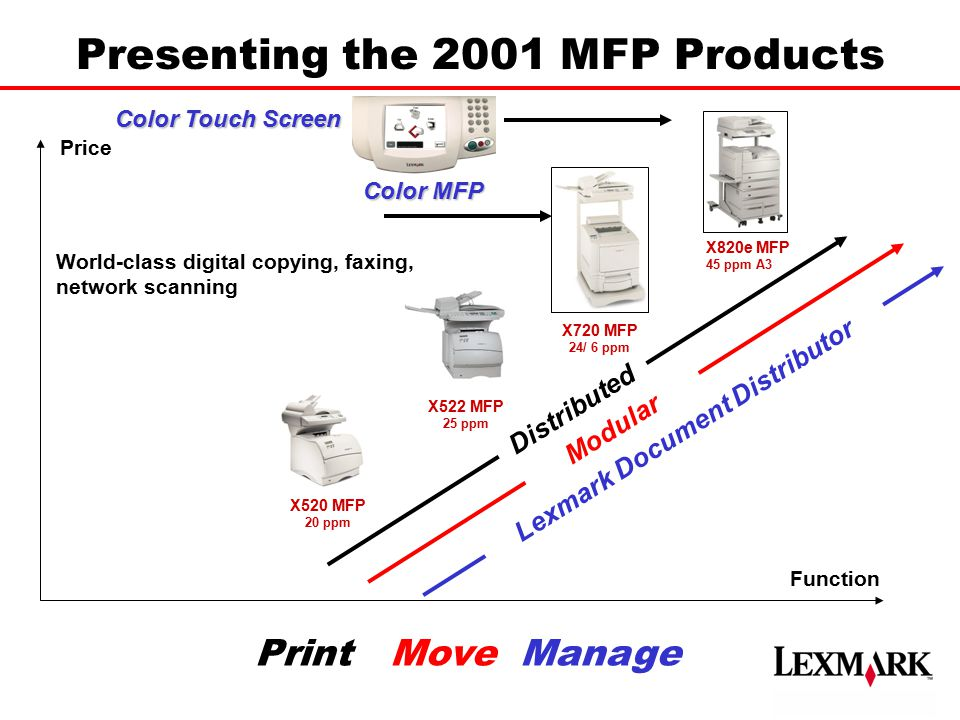 Presenting the 2001 MFP Products