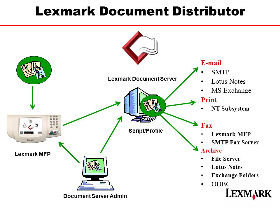 Lexmark Document Distributor