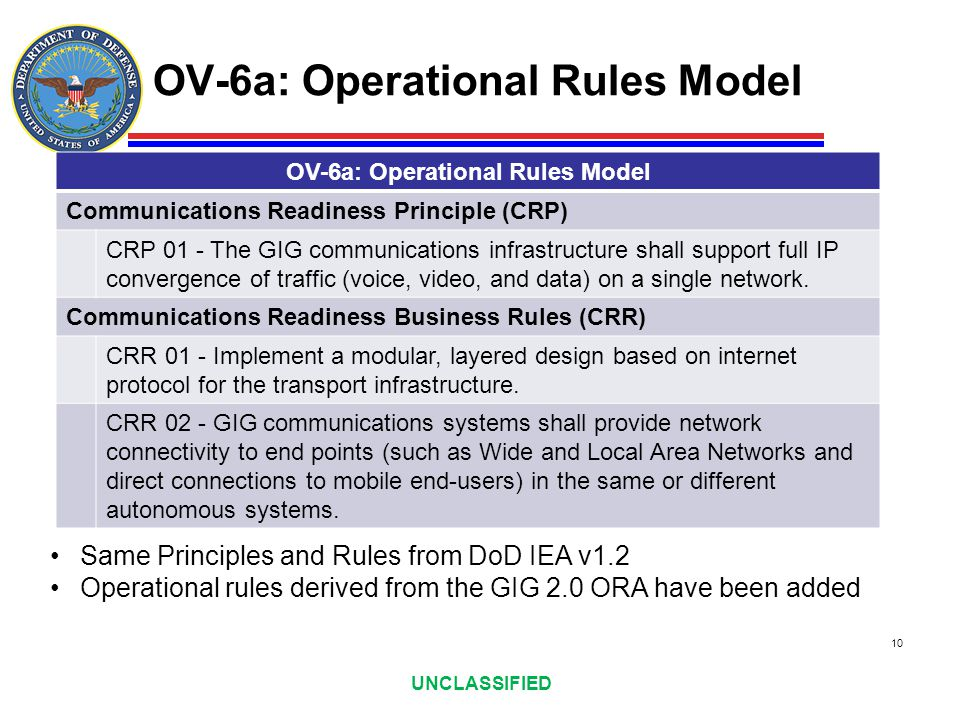OV-6a: Operational Rules Model