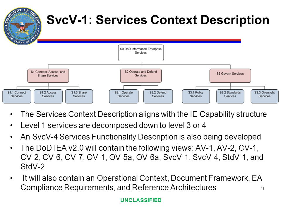 SvcV-1: Services Context Description