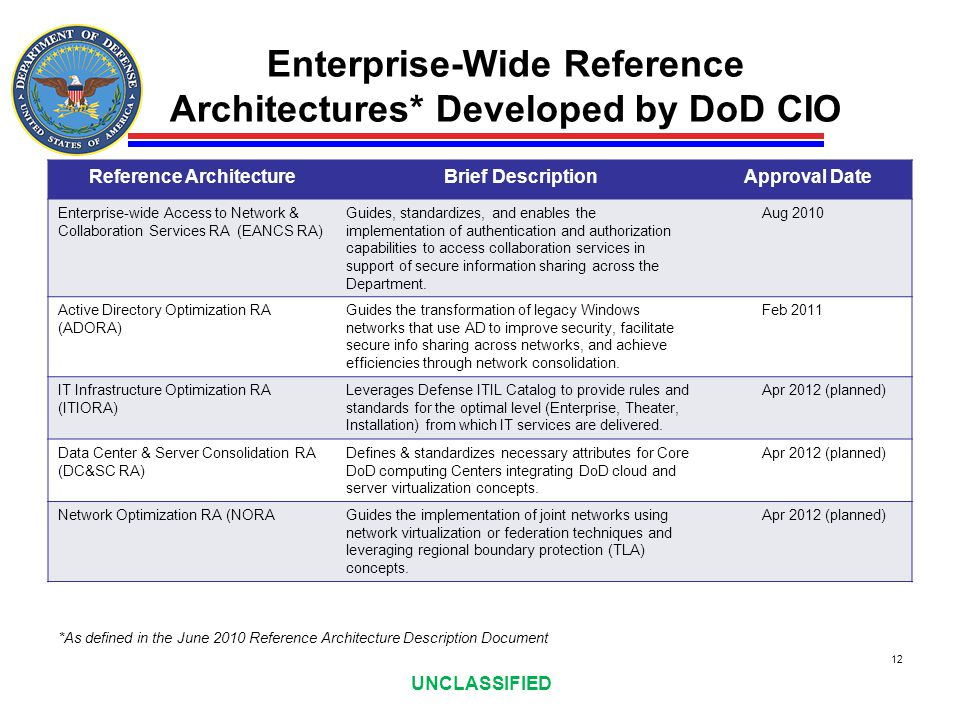 Enterprise-Wide Reference Architectures* Developed by DoD CIO