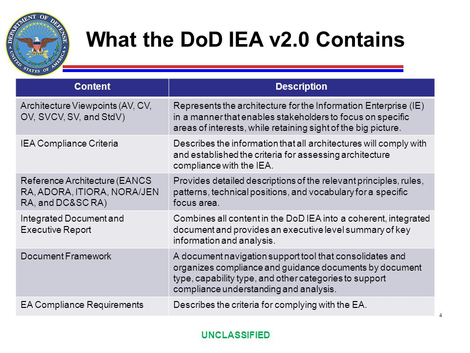 What the DoD IEA v2.0 Contains