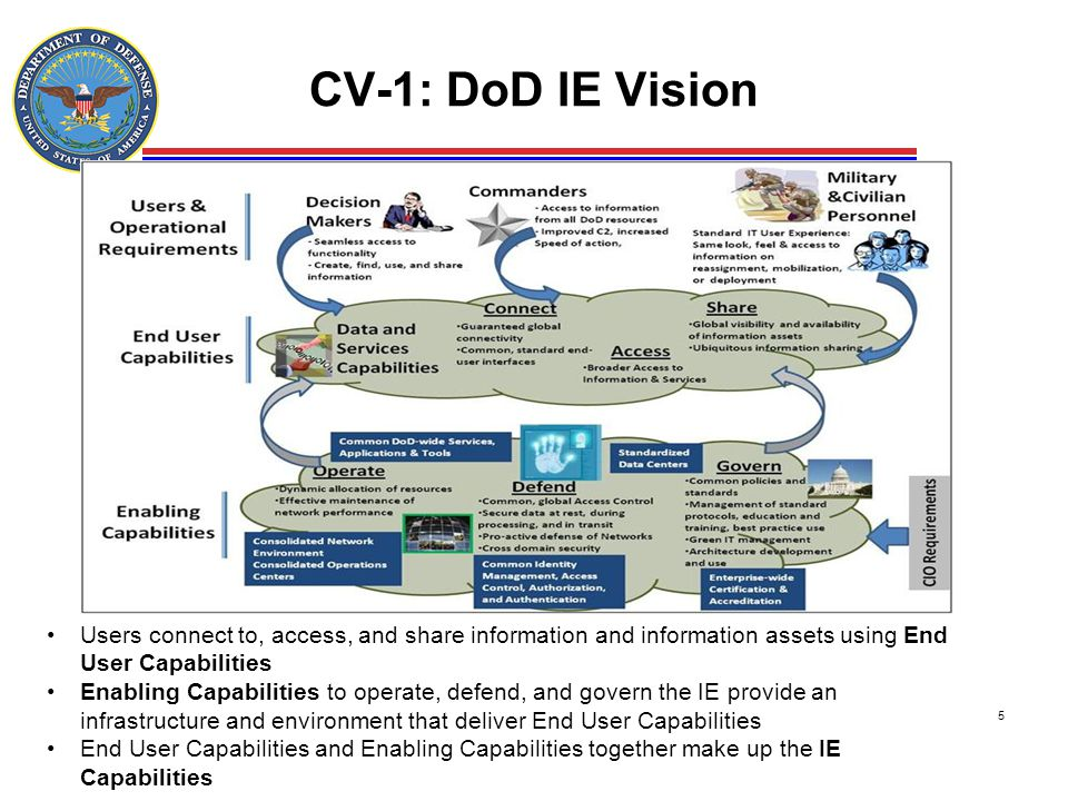 CV-1: DoD IE Vision Users connect to, access, and share information and information assets using End User Capabilities.
