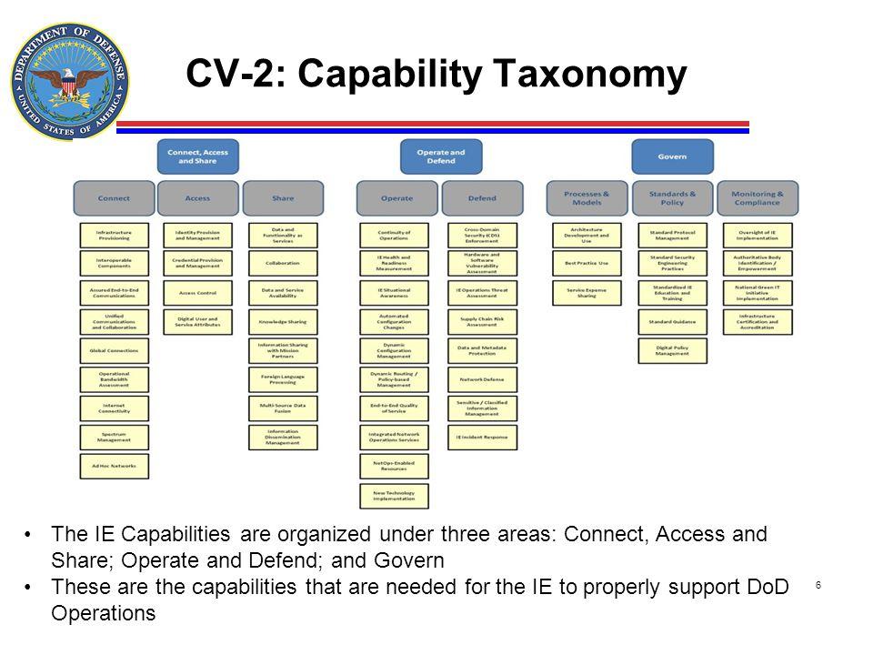 CV-2: Capability Taxonomy