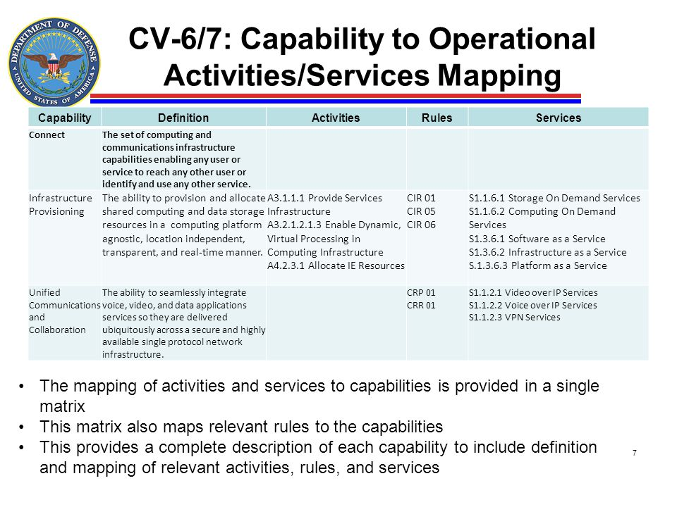 CV-6/7: Capability to Operational Activities/Services Mapping