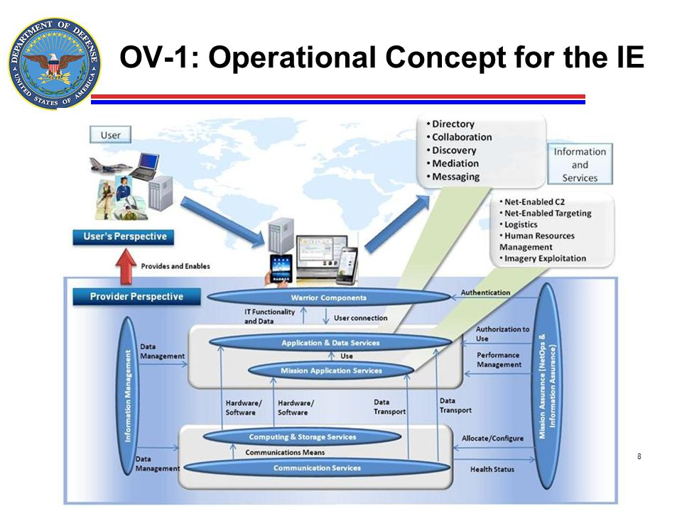 OV-1: Operational Concept for the IE