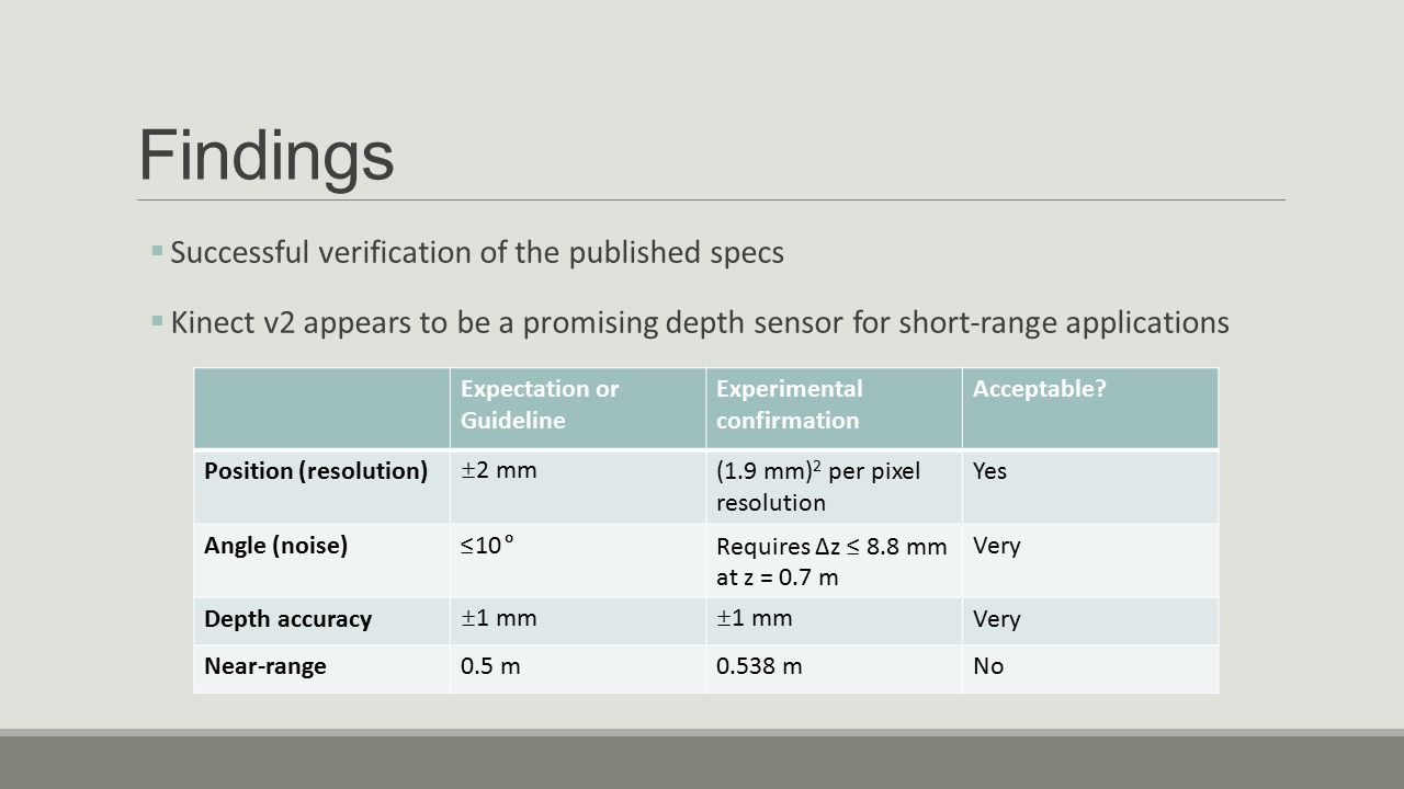 Findings Successful verification of the published specs