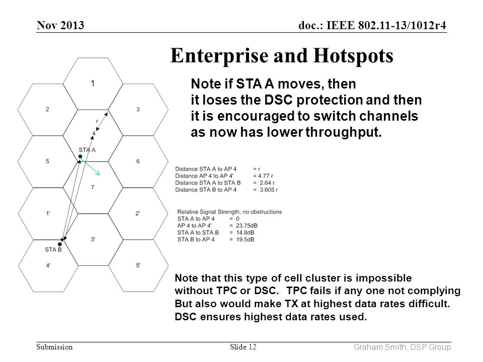 Enterprise and Hotspots