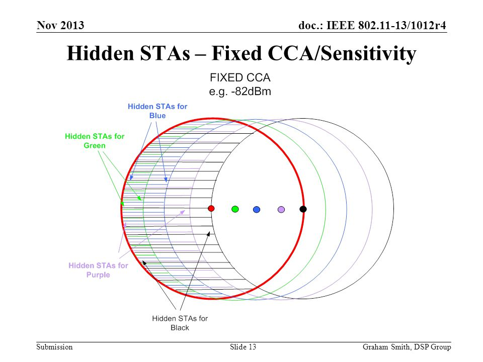 Hidden STAs – Fixed CCA/Sensitivity