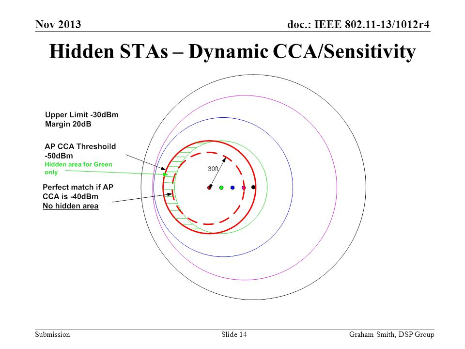 Hidden STAs – Dynamic CCA/Sensitivity