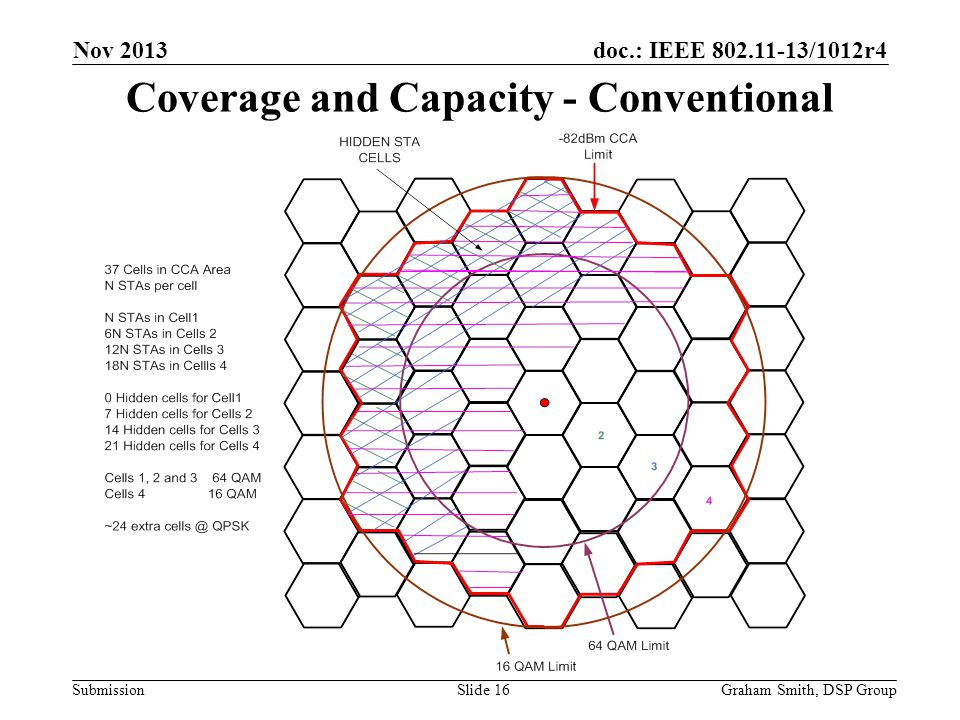 Coverage and Capacity - Conventional