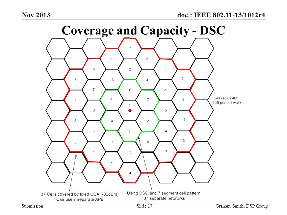 Coverage and Capacity - DSC