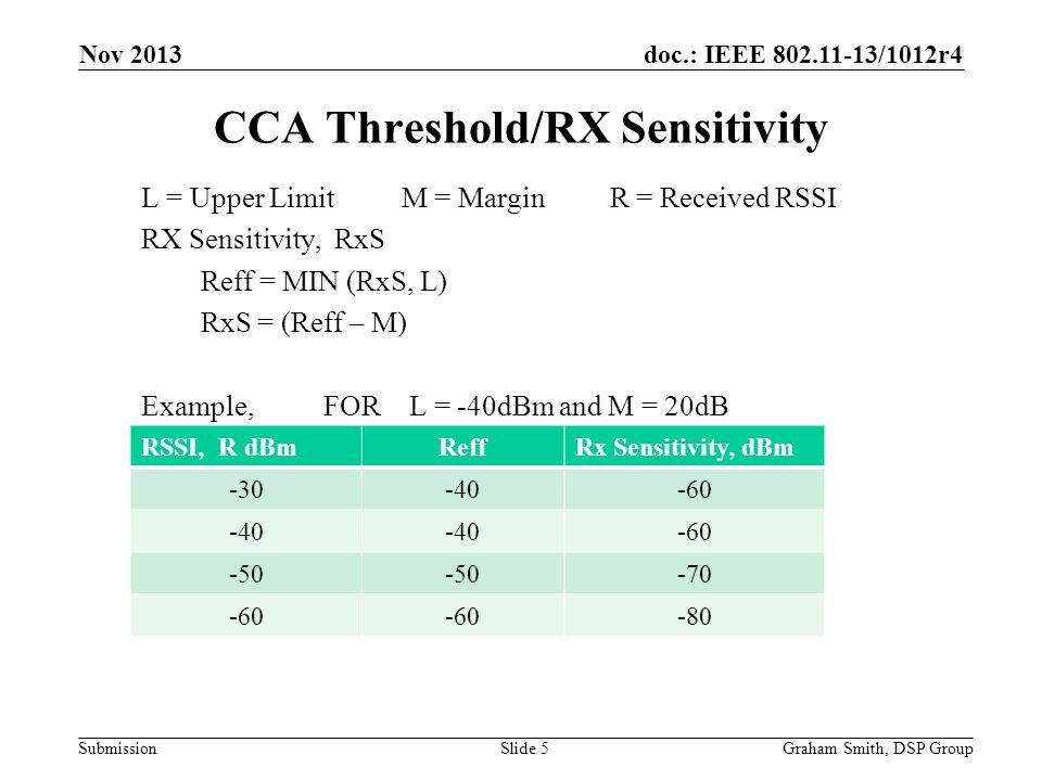CCA Threshold/RX Sensitivity