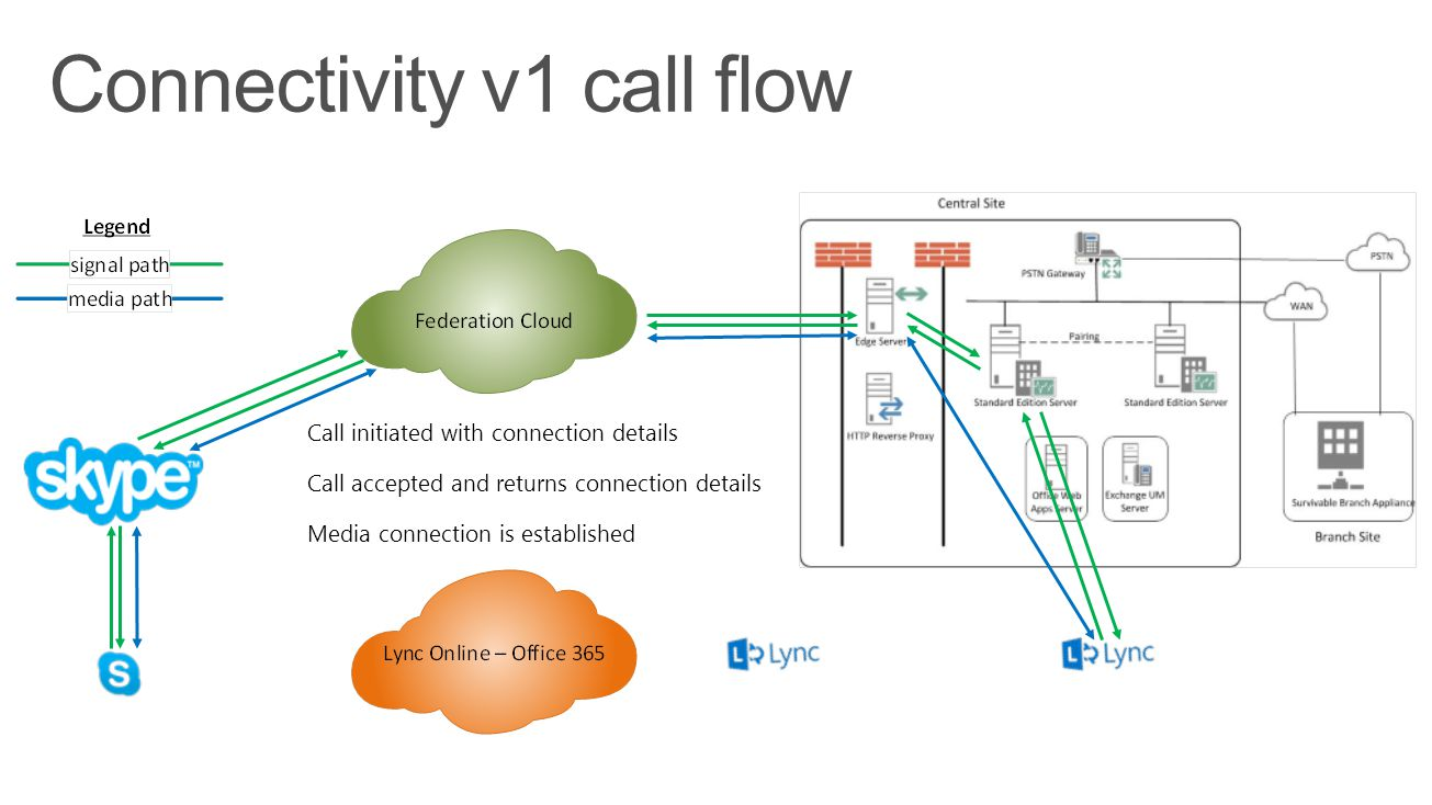 Connectivity v1 call flow