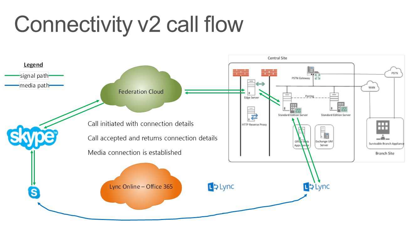 Connectivity v2 call flow