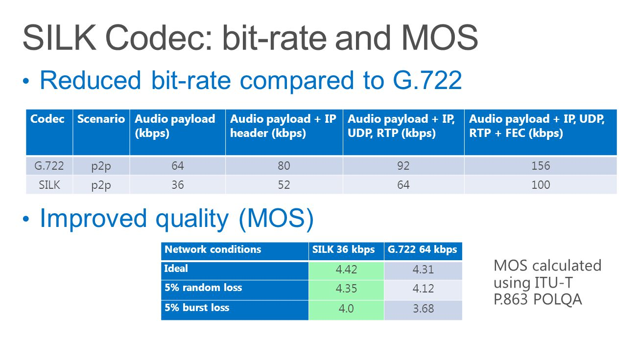 SILK Codec: bit-rate and MOS