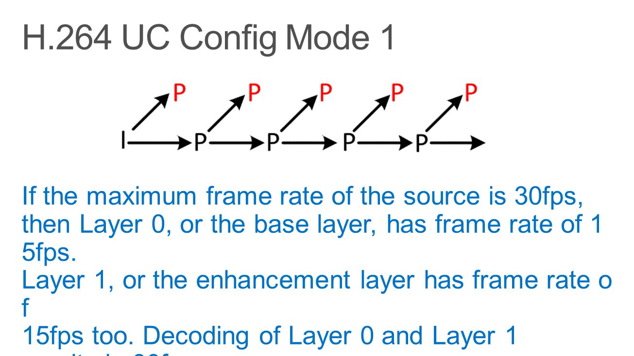 H.264 UC Config Mode 1