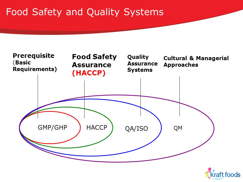 Food Safety and Quality Systems