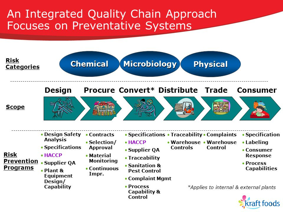 An Integrated Quality Chain Approach Focuses on Preventative Systems
