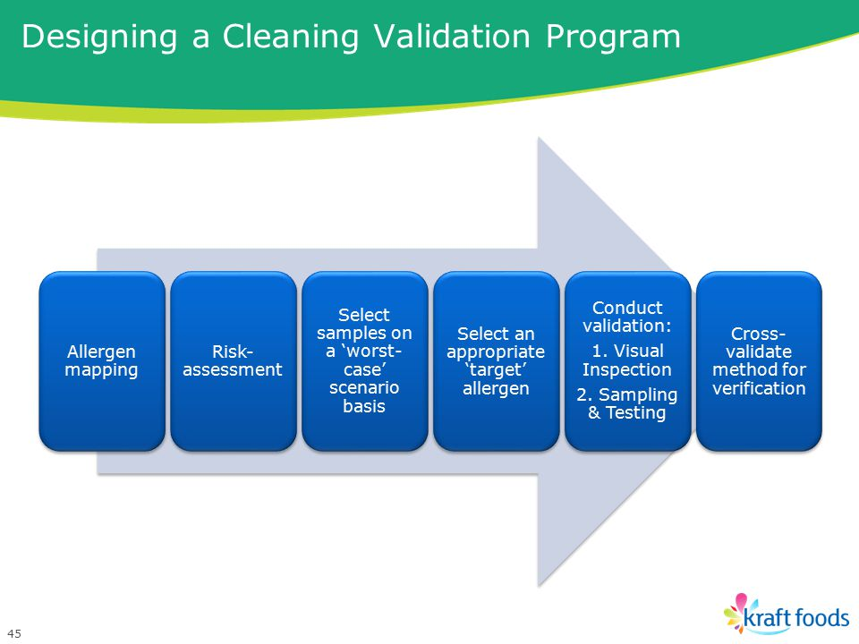 Designing a Cleaning Validation Program
