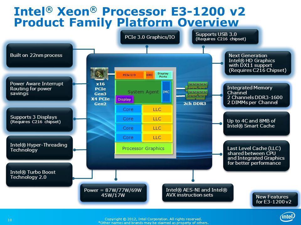 Intel® Xeon® Processor E3-1200 v2 Product Family Platform Overview