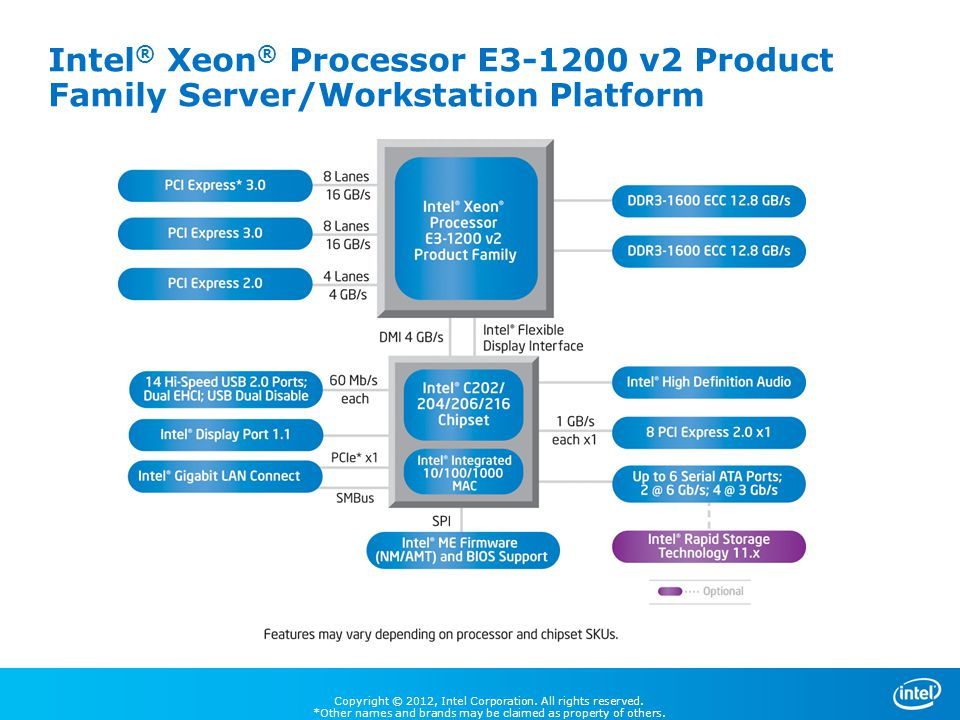 Intel® Xeon® Processor E3-1200 v2 Product Family Server/Workstation Platform