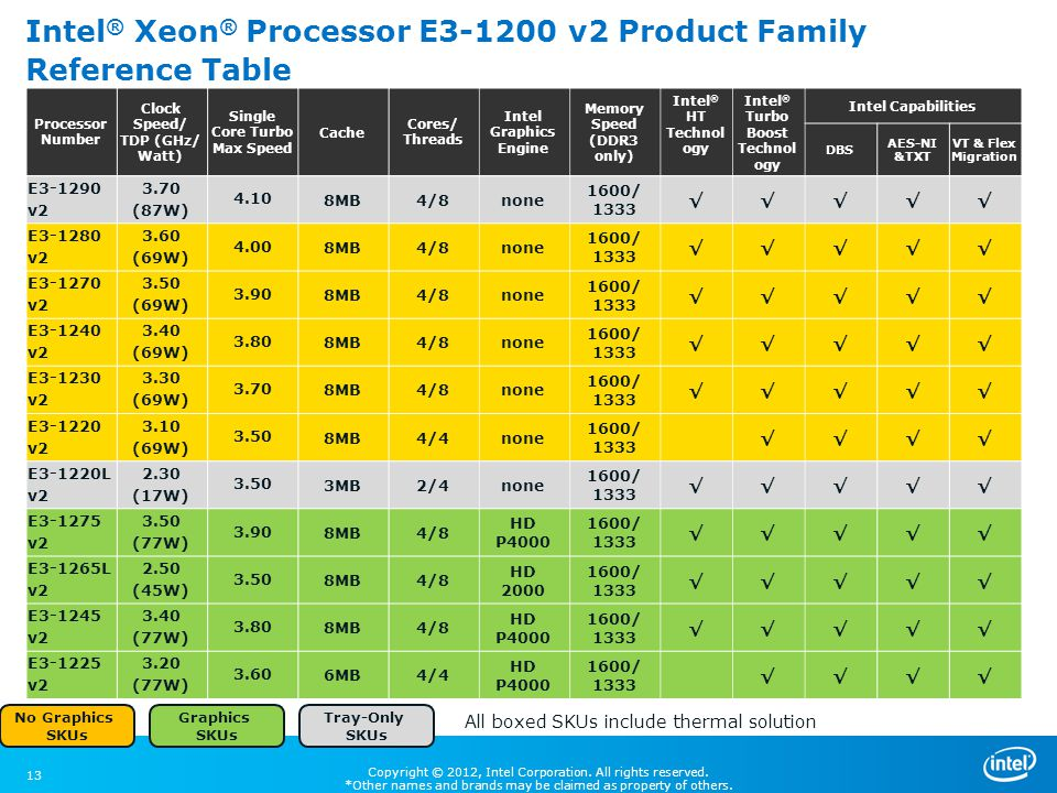 Intel® Xeon® Processor E3-1200 v2 Product Family Reference Table