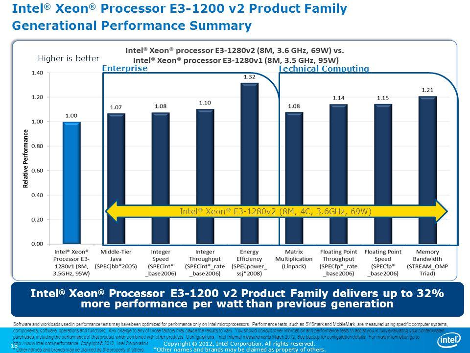 Intel® Xeon® E3-1280v2 (8M, 4C, 3.6GHz, 69W)