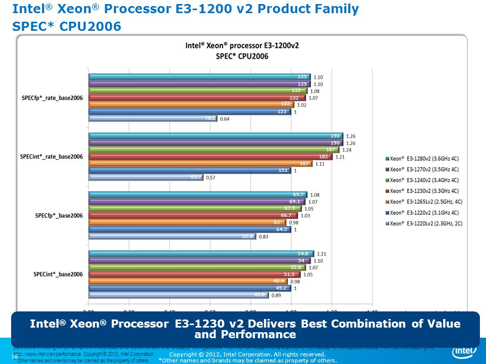 Intel® Xeon® Processor E3-1200 v2 Product Family SPEC* CPU2006