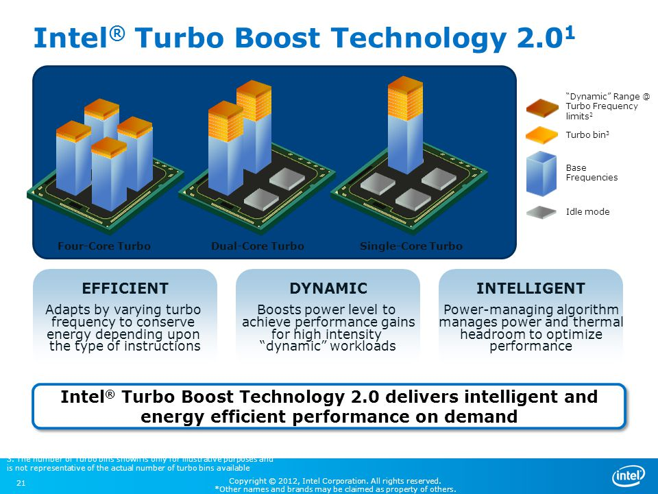 Intel® Turbo Boost Technology 2.01