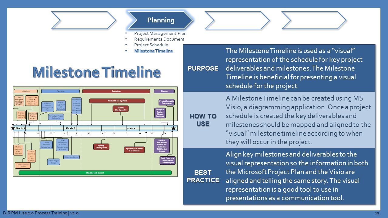 Planning Project Management Plan. Requirements Document. Project Schedule. Milestone Timeline. PURPOSE.